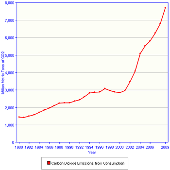 China Carbon Dioxine emission per million cubic meters from 1980 to 2009.
